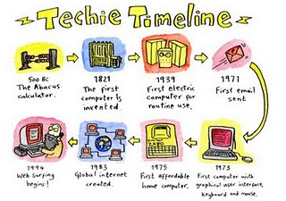 top sites for creating timelines totally technology